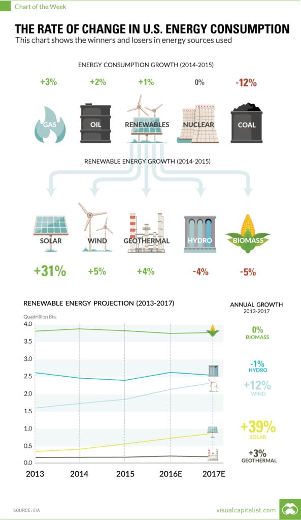 us-energy-consumption-change_equities