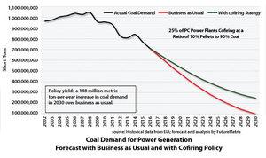 CoalDemandforPowerGenerationChart-01_14894189956464-300x300-noup